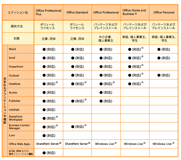 f:id:noanohakobune:20130412212340p:image