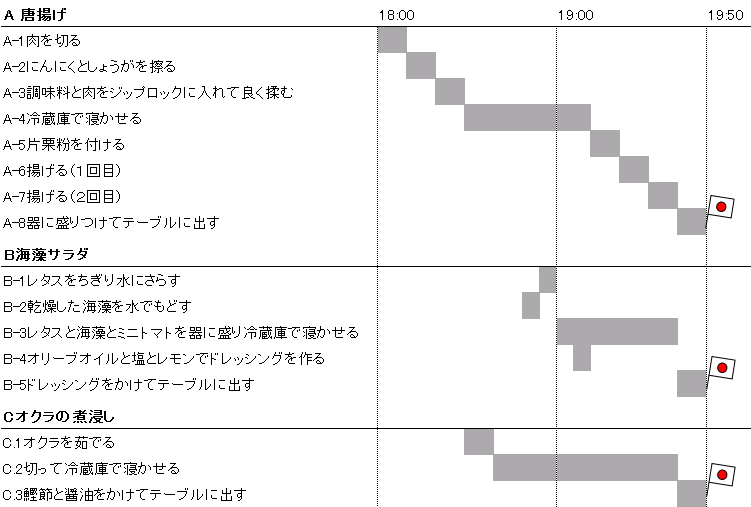 f:id:noanohakobune:20151208223204p:plain