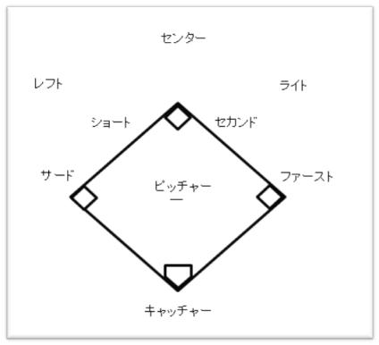 野球 ポジション ノバべ