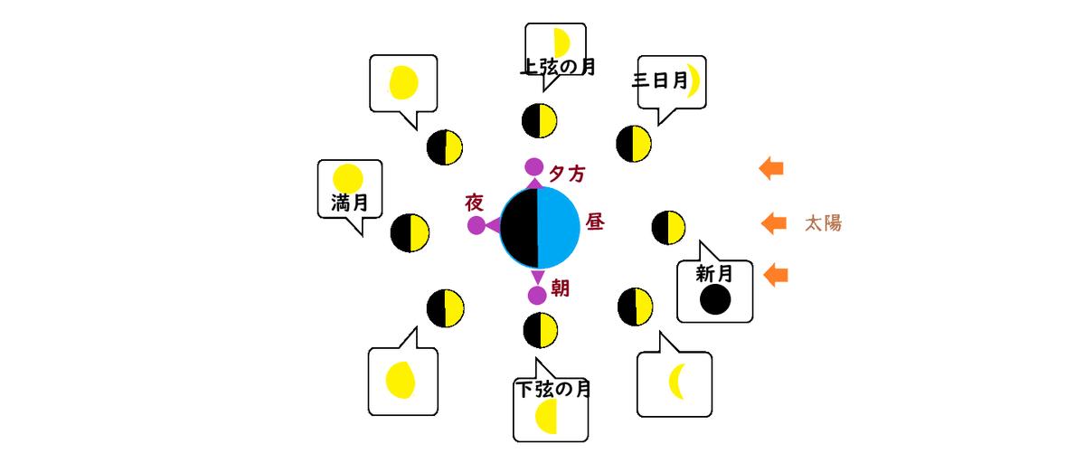 f:id:nobikoto:20200803125221p:plain