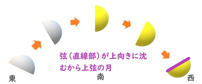 f:id:nobikoto:20200803150314p:plain