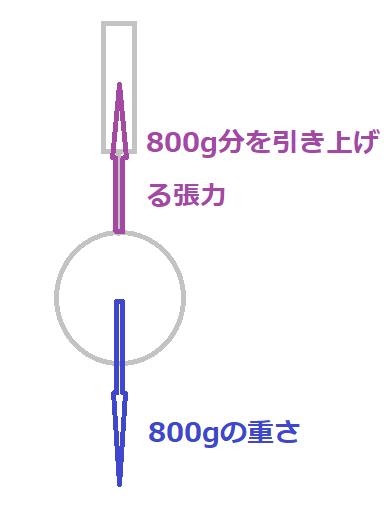 f:id:nobikoto:20210609155425p:plain