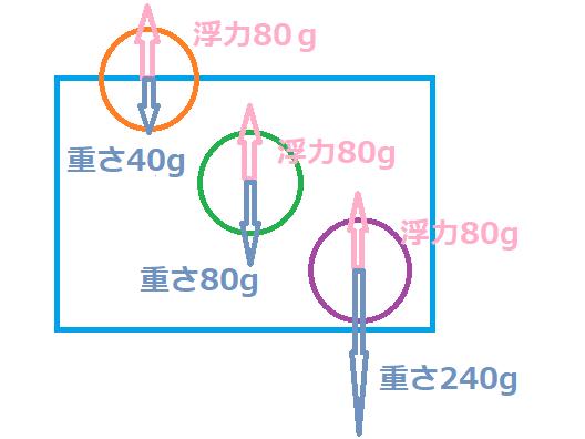 f:id:nobikoto:20210609170549p:plain