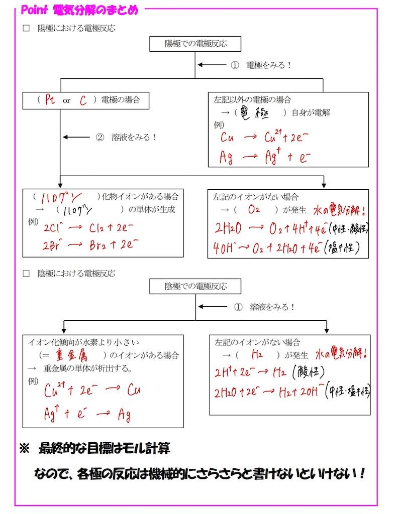 f:id:nobita_60:20201017095347j:image