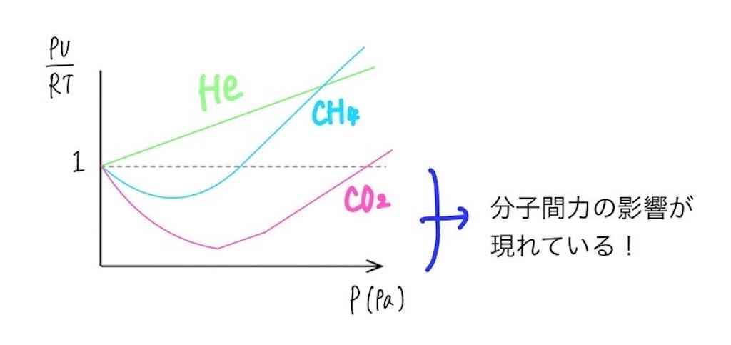 高校化学】理想気体とは?実在気体との違いを簡単に解説!圧縮率因子と ...