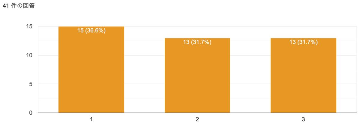 棒グラフ。1が36.6%、2が31.7%、3が31.7%