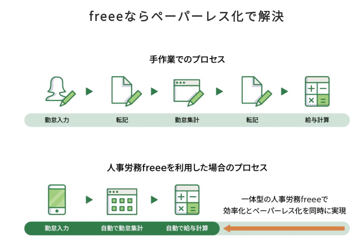 人事労務freeeを使う事でペーパーレスの実現とともに効率化出来る図。手作業で必須だった転記などの作業がなくなります。