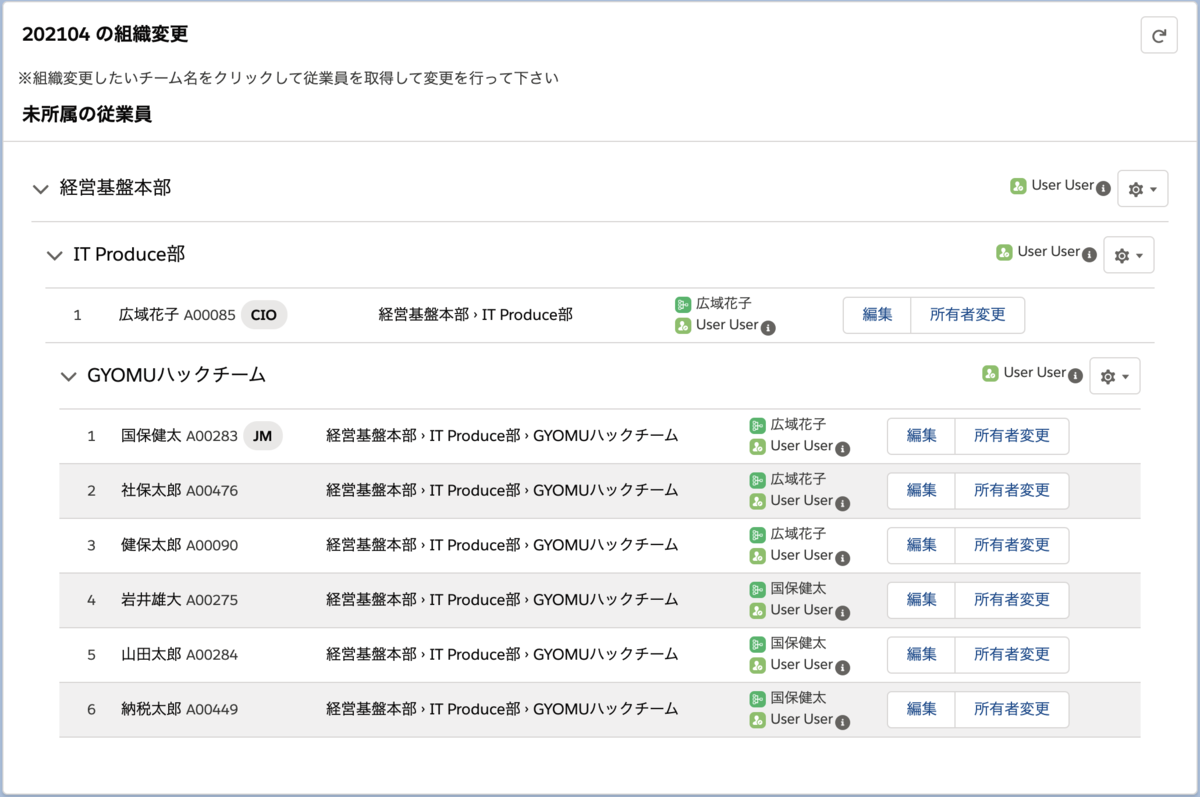 組織変更クリエイターの組織変更画面のスクリーンショット。組織図的なツリー表示がされている。