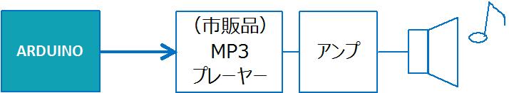ArduinoでMP3構成図