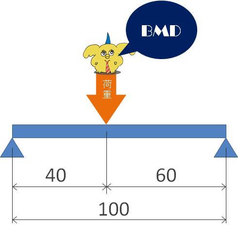 超初心者向け。材料力学のBMD (曲げモーメント図)書き方マニュアル