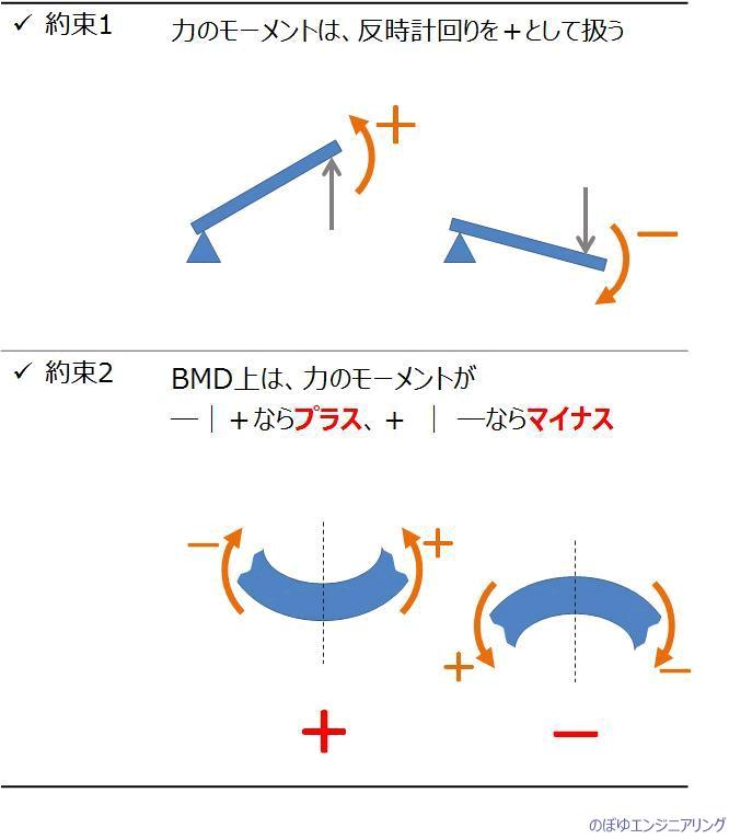 材料力学BMDの約束事