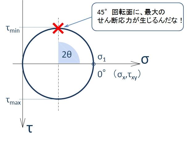 引張のモールの応力円