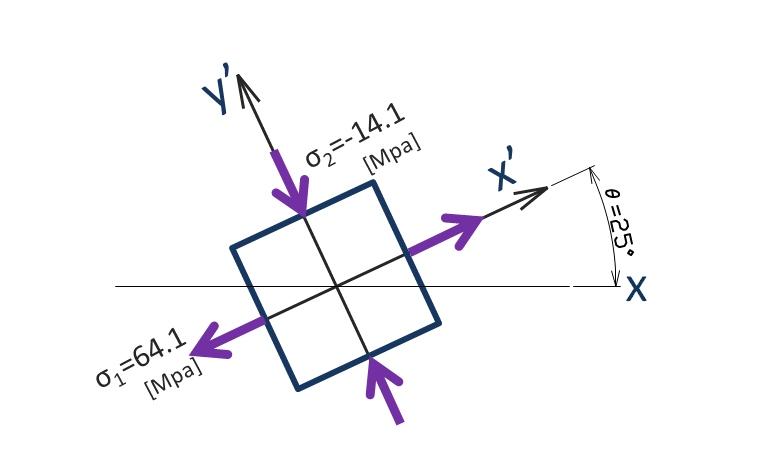 主応力の図