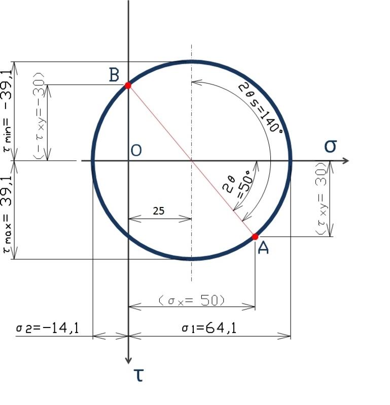 モールの応力円完成図