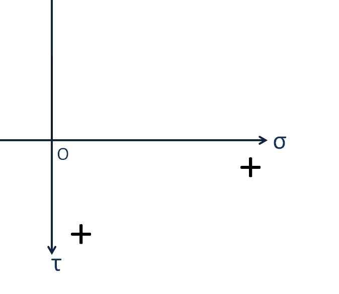 モールの応力円の書き方、座標軸
