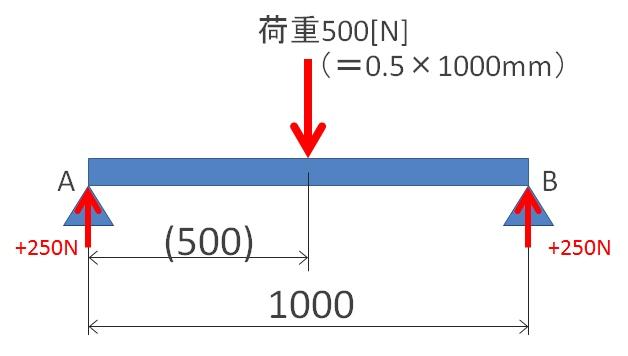 等分布荷重は、集中荷重として考える