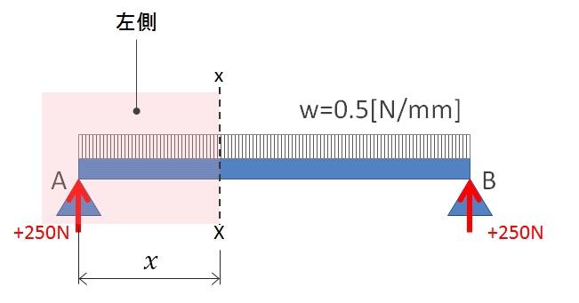 等分布荷重のSFD書き方