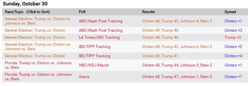 大統領選 世論調査