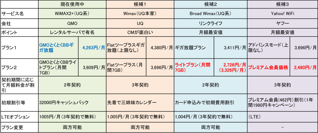 各WiFiサービスの主要項目の比較