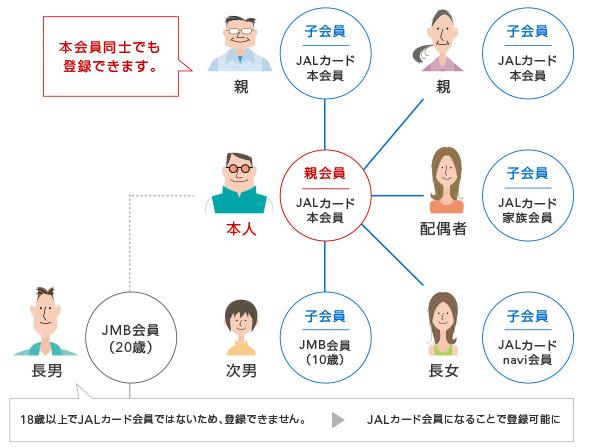 JALカード家族プログラム(カードの機能) - JALカード
