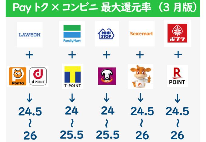 LINE Pay コンビニでポイントカード提示で3重取:還元率は24~26%