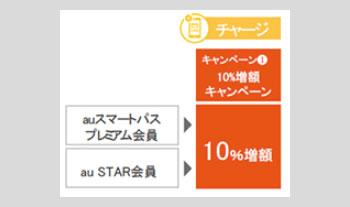 衝撃10%増チャージ:4月15日(10時)~30日(20時)