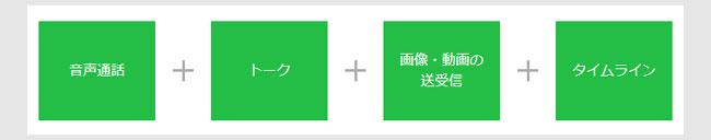 LINEアプリのデータフリーの内容