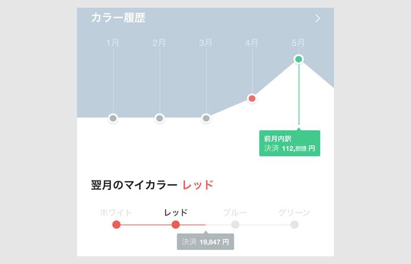 翌月のマイカラーがグラフで表現