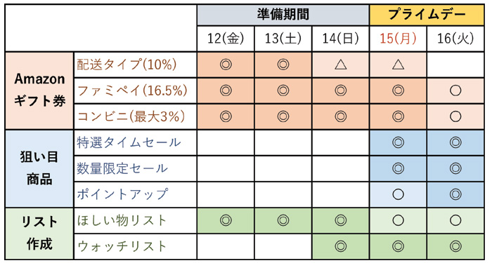 Amazonプライムデー必勝ロードマップ2019