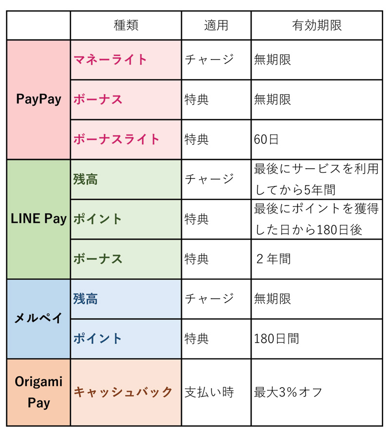 PayPay、LINE Pay、メルペイ、Origami Payの特典の有効期限のチェック