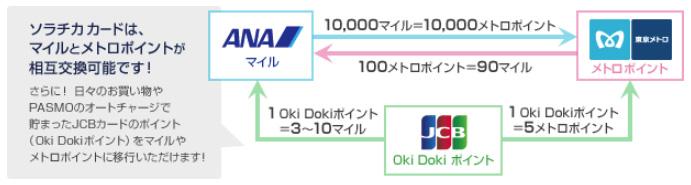 【年会費でも陸マイル】ANA To Me CARD PASMO JCB(ソラチカ)2
