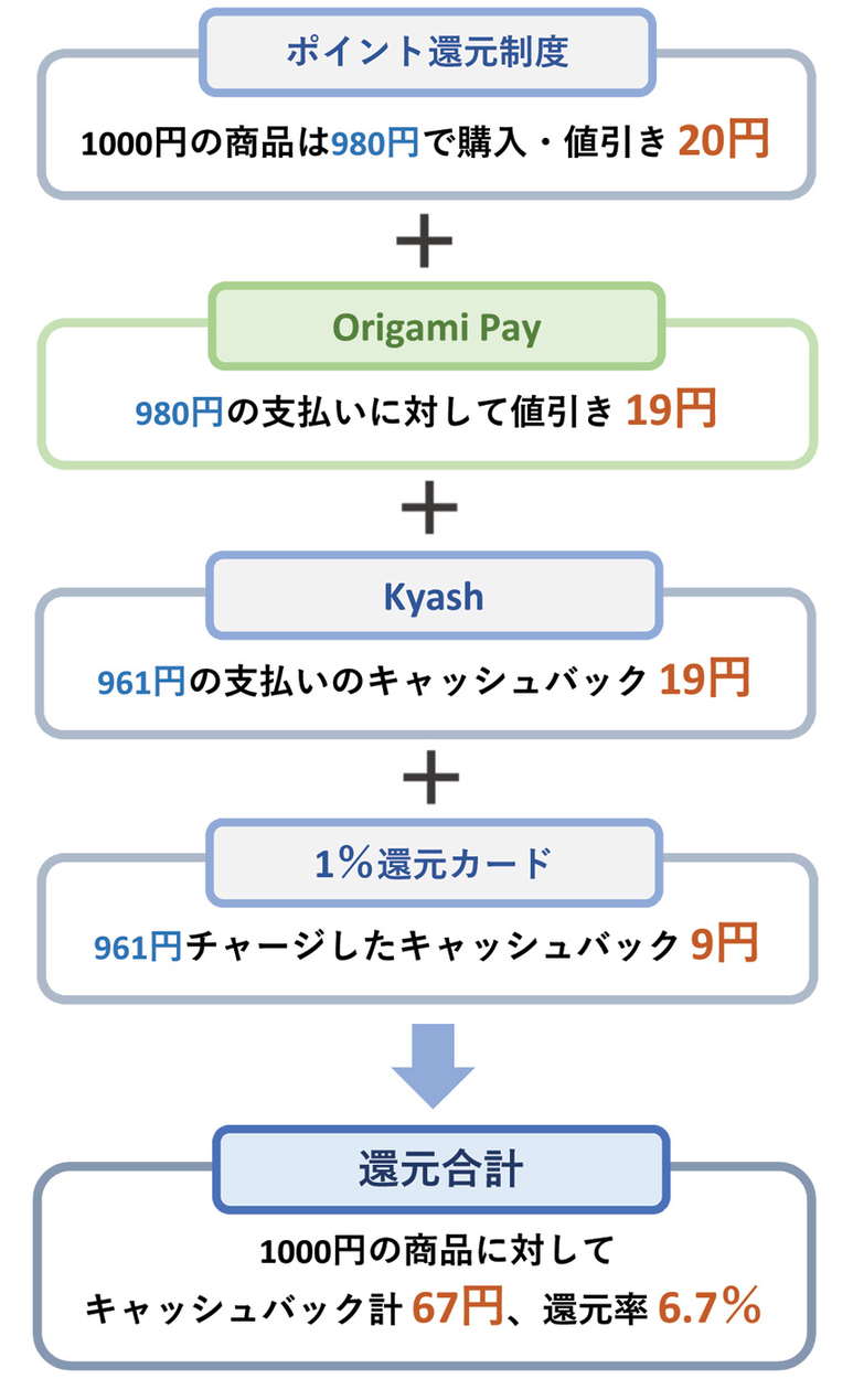 Origami Payなら最大約7%キャッシュバック