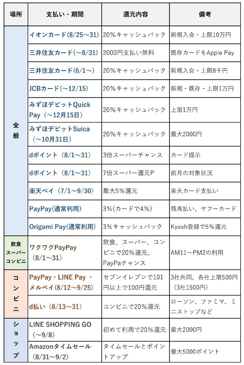 スマホ決済各社の8月キャンペーン概況(8月29日更新)
