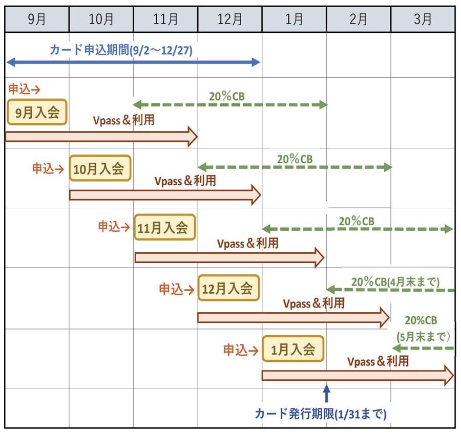 三井住友カード 20%キャッシュバックのポイント 入会月ごとのスケジュール