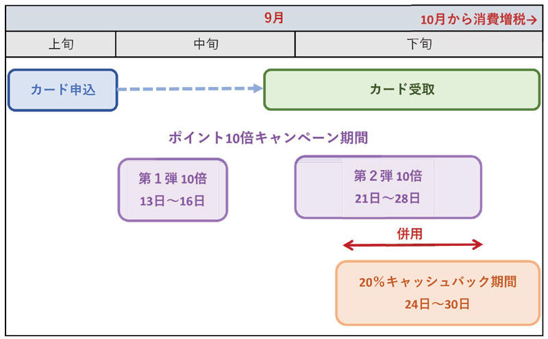 イオンJMBカード申込時期のイメージ