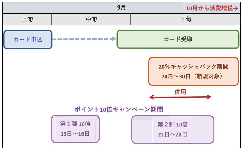 イオンカード申込期間のイメージ