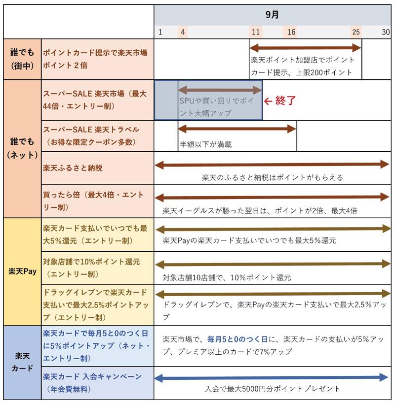 楽天ポイント・楽天Pay・楽天カードのキャンペーンのまとめ(9月12日更新)