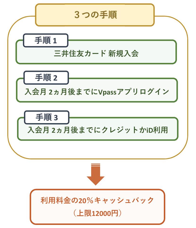 三井住友カード 20%キャッシュバックのポイント