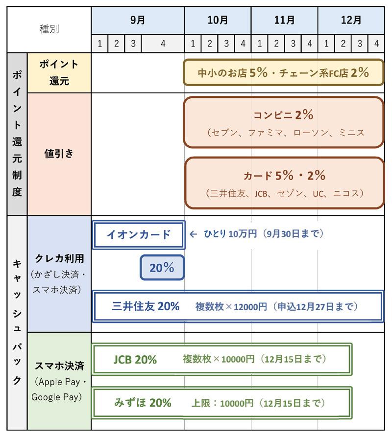9月現在のクレジットカード・キャッシュバックの主要キャンペーンのスケジュール表