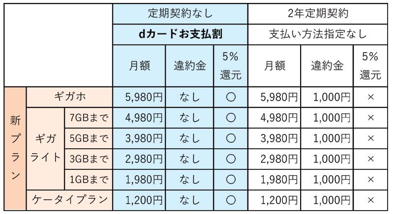 dカードお支払い割と2年定期契約の比較