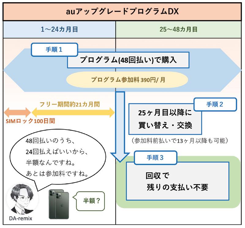 au「アップグレードプログラムDX」のポイント