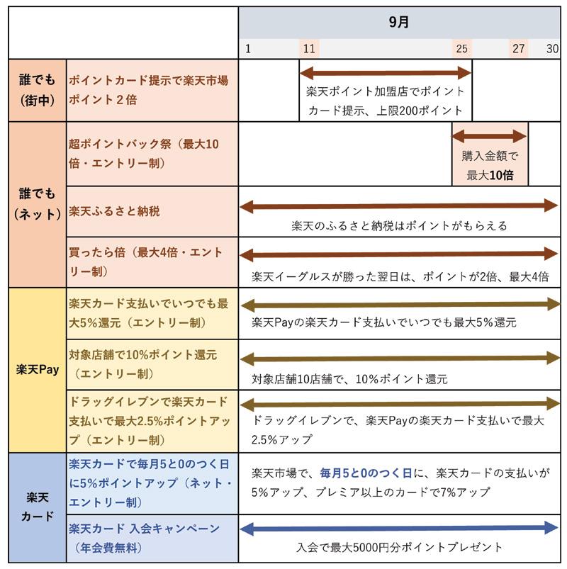 楽天ポイント・楽天Pay・楽天カードのキャンペーンのまとめ(9月19日更新)