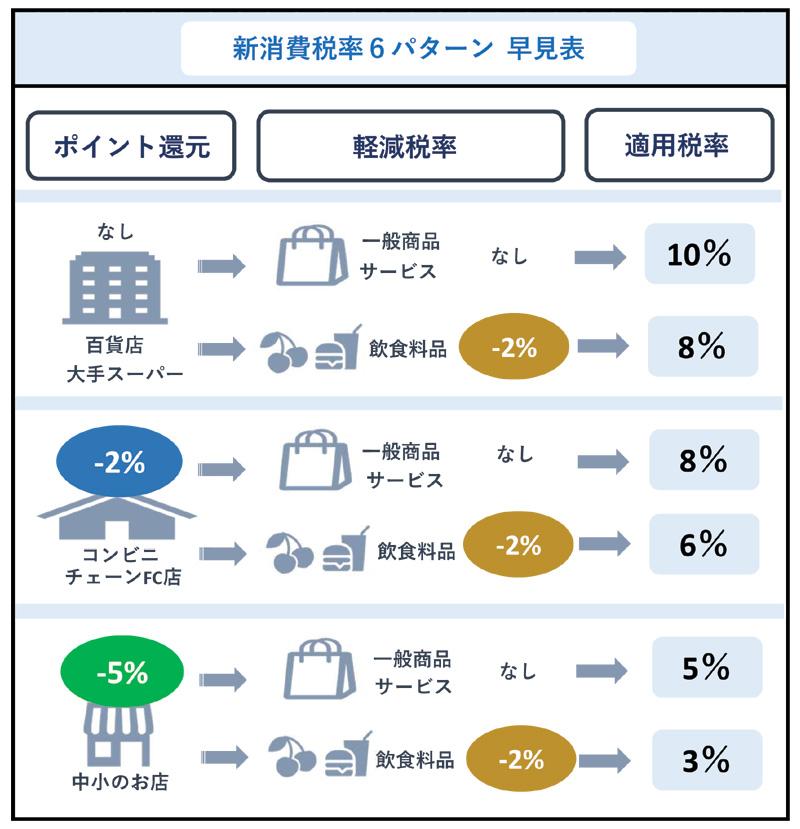 新消費税率6パターン 早見表