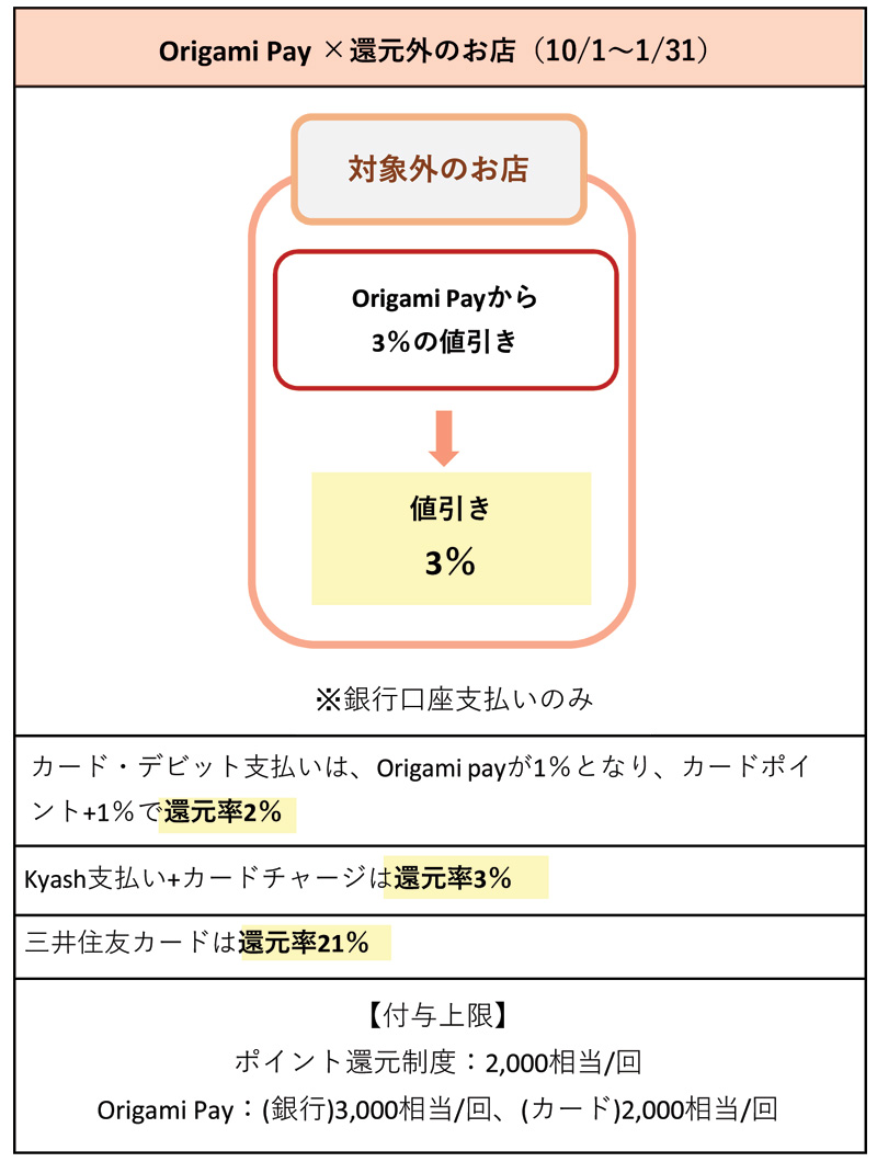 Origami Payを対象外店で使う場合