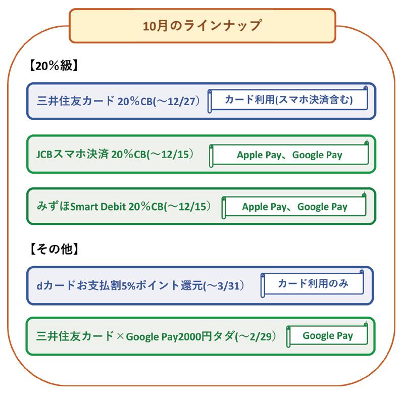 クレジットカード・デビット・電子マネーのキャンペーン情報まとめ 10月