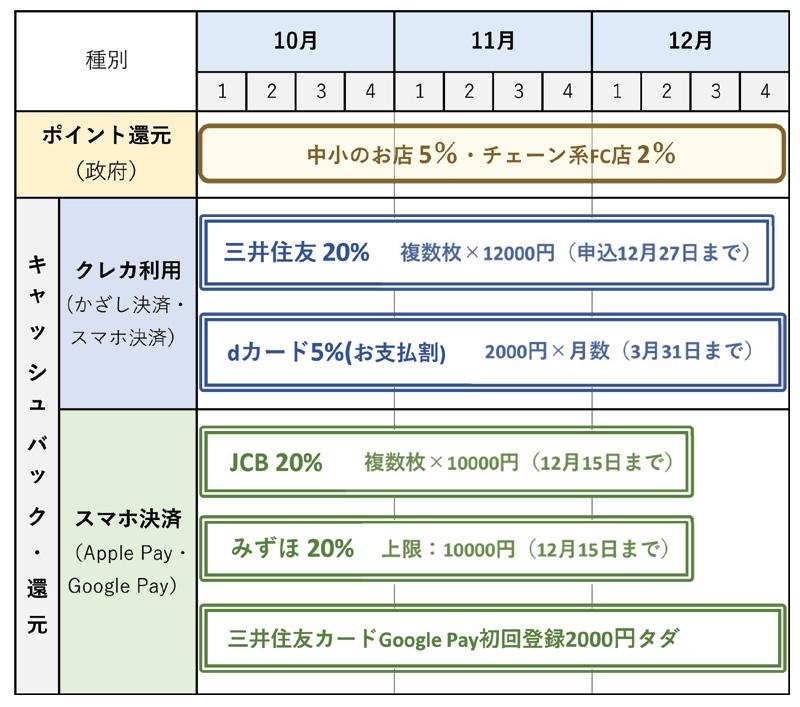 クレジットカード・デビット・電子マネーのキャンペーン情報まとめ 12月末までのスケジュール表