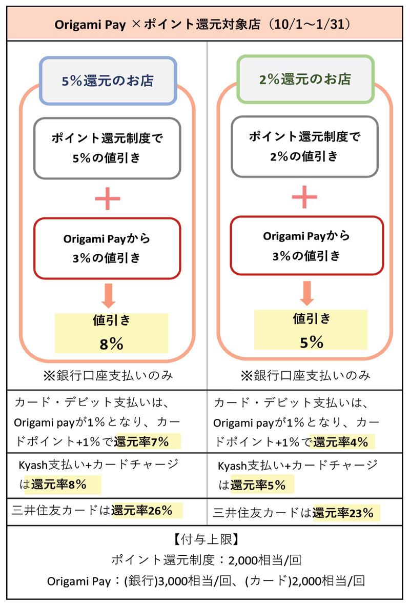 Origami Payをポイント還元対象店で使う場合