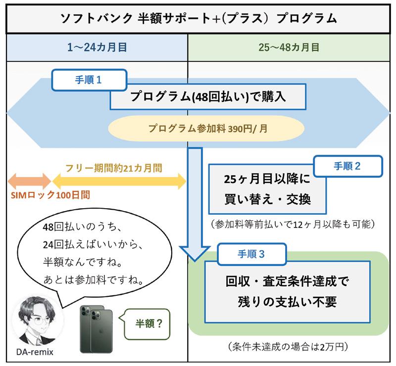 ソフトバンク 半額サポート+(10月1日~)