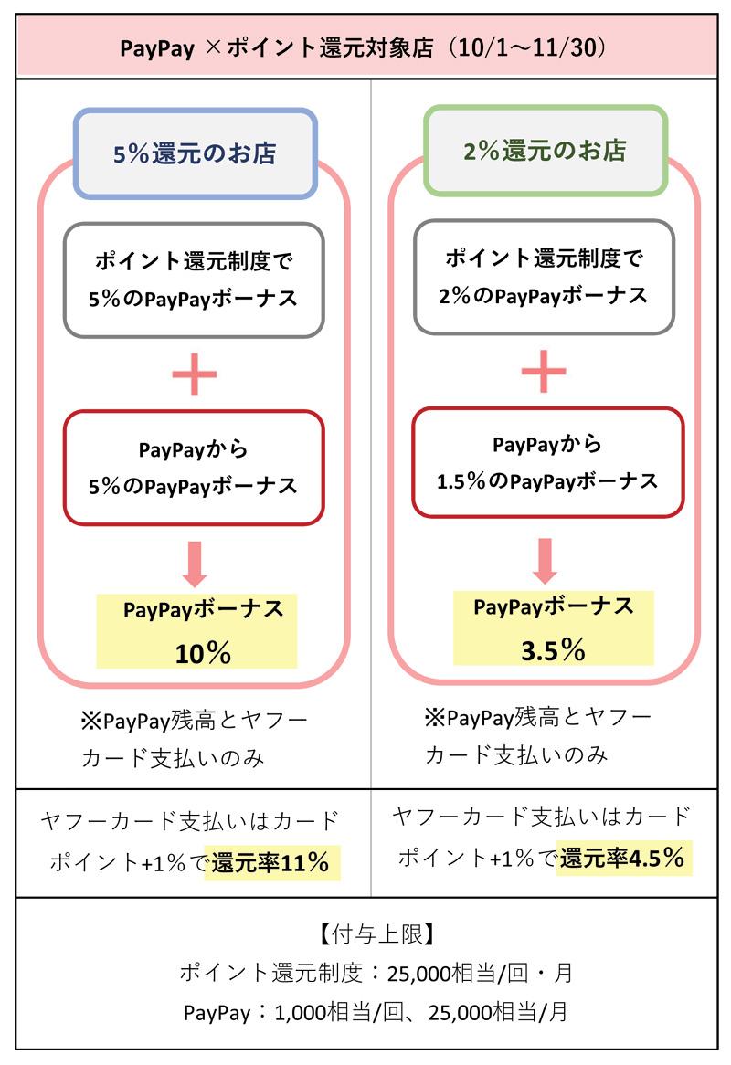 PayPayを5%と2%還元店で使う場合