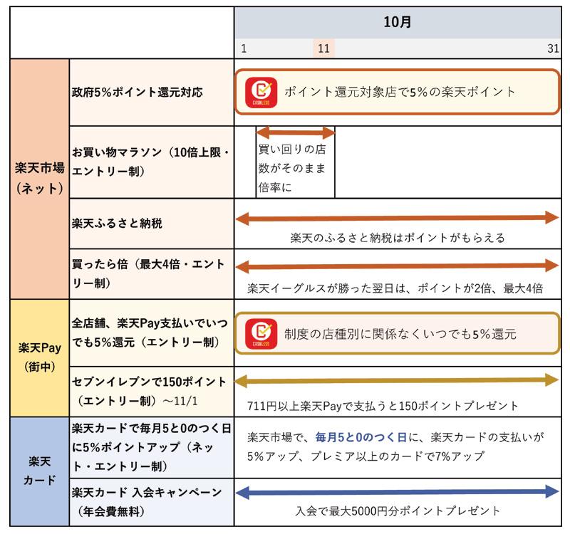 楽天ポイント・楽天Pay・楽天カードのキャンペーンのまとめ(10月7日更新)